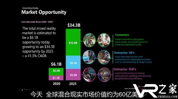 2020年全球VRAR市场规模将达61亿美元.png
